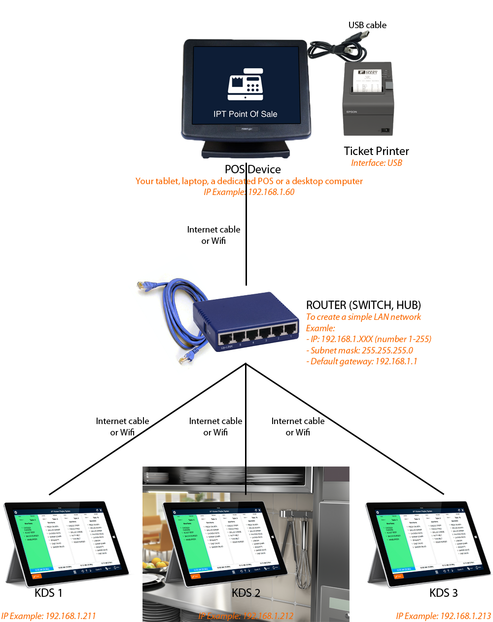 FAQ - How to send orders to IPT Kichen Display System