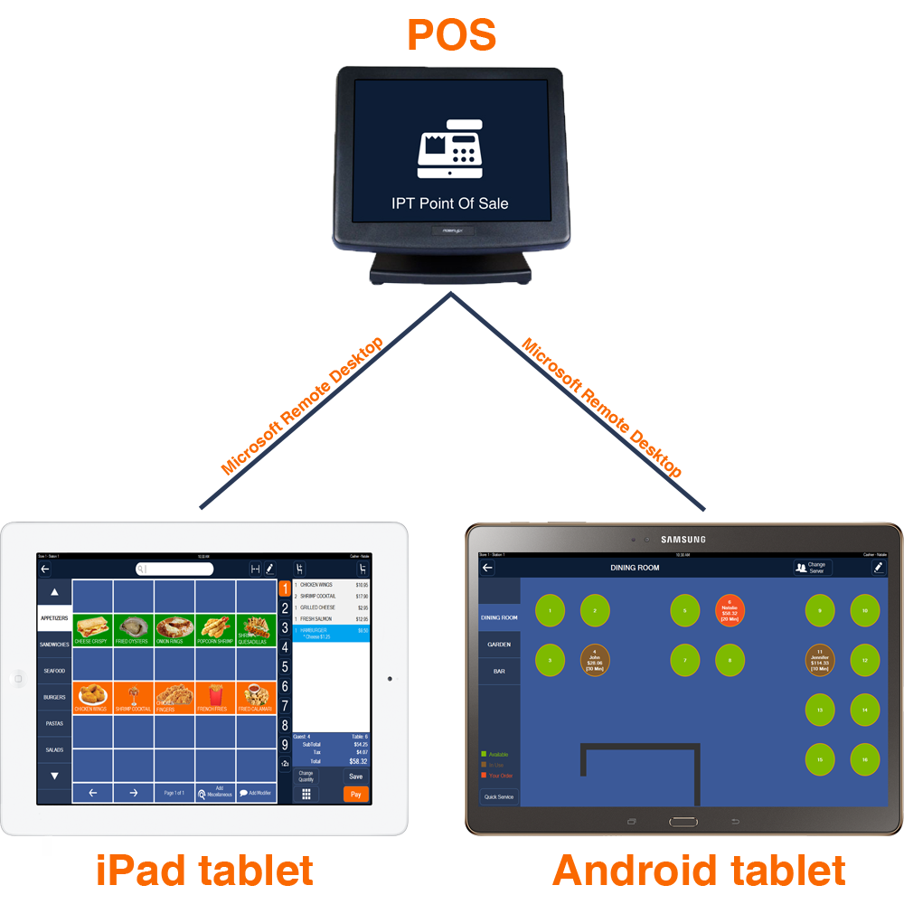 Faq how to use ipt point of sale on ios or android step 1 make sure ipad or android tablet and your pos are connected to the same local network router wifi notes sometimes wifi doesnt work unless you greentooth Choice Image